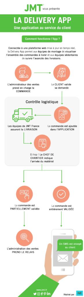 Delivery App par JMT France