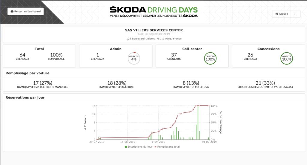 Plateforme SKODA Driving days par APPCRAFT